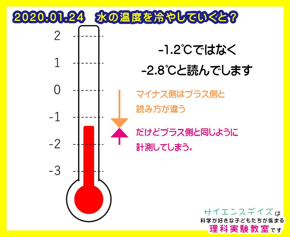 温度計の読み方